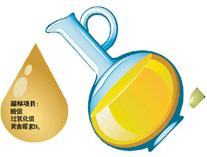 国家食药监全国抽检食用油,公司被抽检产品全部合格